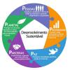 Plataforma da Agenda 2030 é lançada durante a HabitatIII